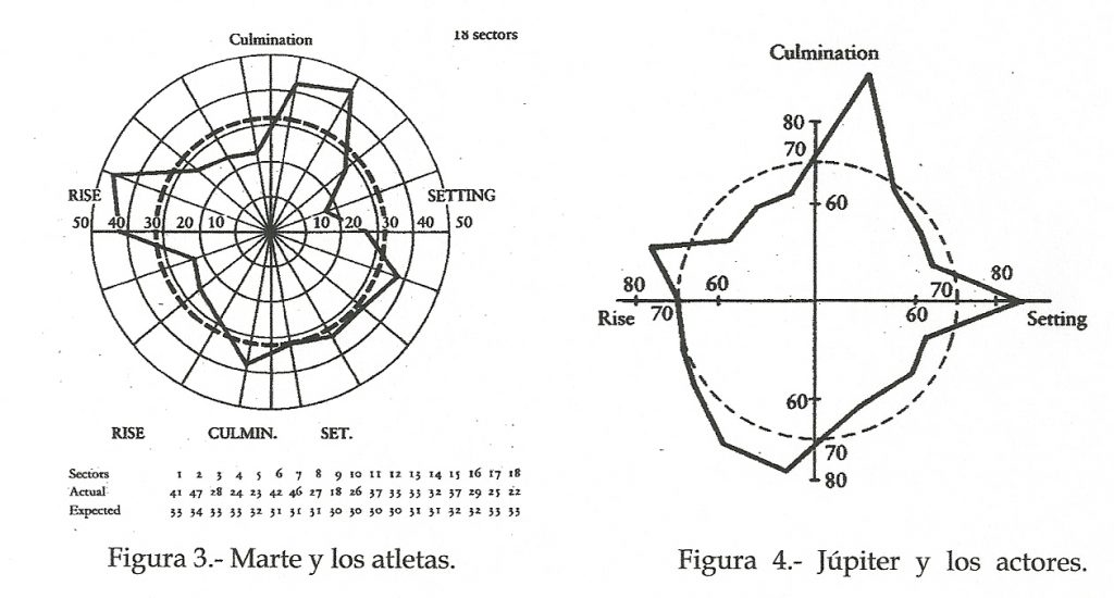 Gauguelin's research of the angles